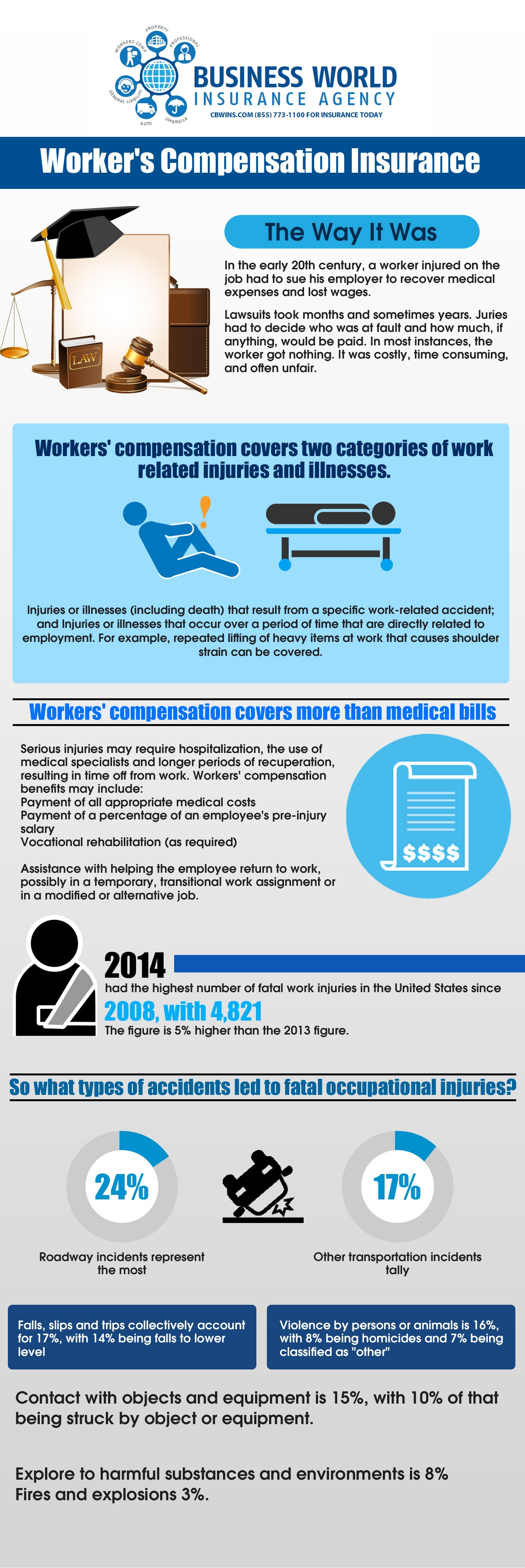 california workers compensation infographic